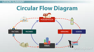 circular flow diagram in economics definition u0026 example video