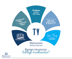 pernod ricard logo strategia employer branding w wyborowa pernod ricard marka