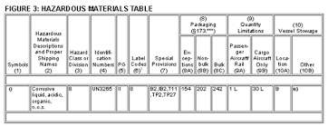 49 cfr hazardous materials table steps for safe hazmat shipping products finishing
