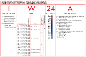 spark plug cross reference chart autolite cross referencing