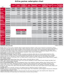 Air Berlin Route Map by Airberlin Topbonus Buy Miles Offer 50 000 Miles For U20ac299 Or
