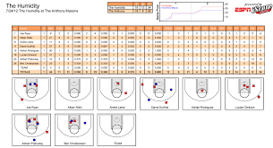 Stat Sheet Template The Stat Sheets Humidity Basketball