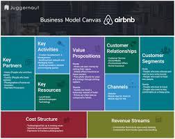 how airbnb works insights into business u0026 revenue model juggernaut
