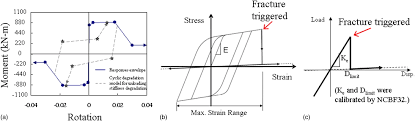 seismic vulnerability of older braced frames journal of