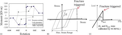 seismic vulnerability of older braced frames journal of