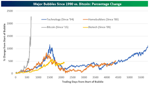 bitcoin yearly chart here s how bitcoin is dwarfing housing and dot com bubbles marketwatch