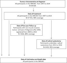 cohort profile the swedish national register of urinary bladder