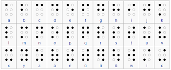Alphabet Blind 7 Answers How Could A Blind And Or Deaf Person Learn Another
