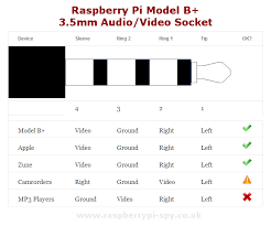 raspberry pi model b 3 5mm audio video jack