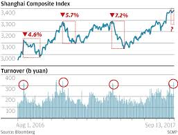 what goes up must come down shanghai stock index poised for
