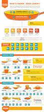 105 best useful kitchen infographics images on pinterest kitchen