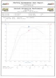 lexus is350 f sport burnout 1993 ford mustang lx hatchback 1 4 mile drag racing timeslip specs