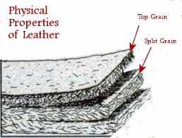 Grades Of Leather For Sofas Leather Facts