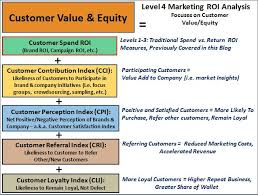 customer spend analysis stevenjeffes social media marketing