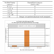 nfpa 70e arc flash table table i from reducing arc flash hazard risk category hrc in mining