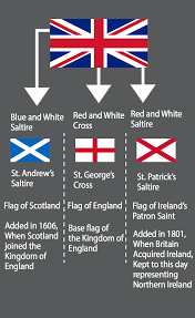 meaning of the british flag vexillology