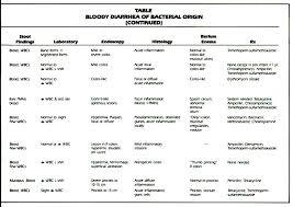 common bacterial causes of bloody diarrhea