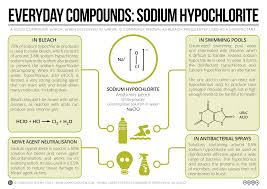 Toxicity Of Household Products by Compound Interest Sodium Hypochlorite U2013 Bleach Swimming Pools