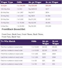 Mega Millions Payout Table Ohio Lottery Pick 5 Payout Chart Socialmediaworks Co