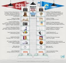 difference in applying to cal state university vs university of