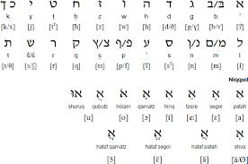 hebrew language alphabet and pronunciation