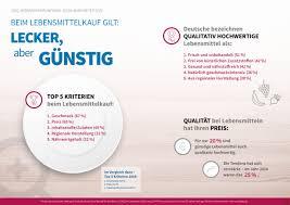 Neue K He G Stig Studie Der Deutschen Gesellschaft Für Qualität Lecker Aber
