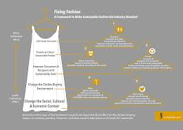 fixing fashion a framework make sustainable fashion
