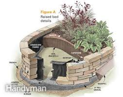 How To Build A Rock Garden Bed Construct A Raised Garden Bed Front Yards Raising And Yards