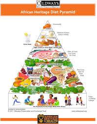 the african heritage food pyramid u2013 afroculinaria