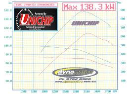 ppfor15 4 ford ranger 3 2lt auto u0026 manual 2010 2014 newq4