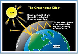 global warming causes and effects what are the causes of global warming get answers with the light