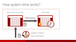 sql 2016 temporal table back to the future temporal table in sql server 2016