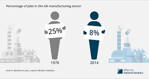 4 facts about manufacturing in the uk co uk