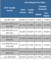 capital gains tax table 2017 fraser partners fraser partners is a financial strategy and