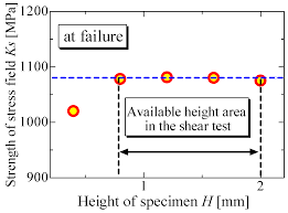 coatings free full text evaluation of the shearing strength of