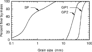 physical response of geomembrane wrinkles overlying compacted clay