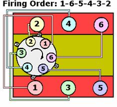 1984 corvette firing order what is firing order 1981 corvette fixya