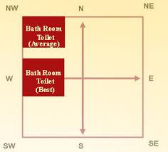 Vastu For Bathrooms And Toilets The Best Vastu For Bathroom Tips