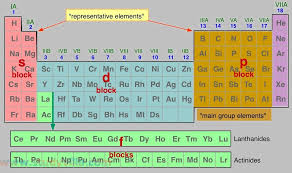 Alkaline Earth Metals On The Periodic Table Periodic Table Of Elements