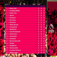 english premier league results table the english premier league results and table after week 1 photo
