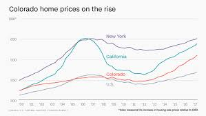 cheapest housing in us how colorado became one of the least affordable places to live in