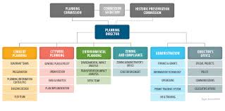 Organizational Organizational Chart And Directory Planning Department
