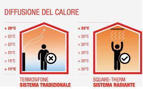 riscaldamento a soffitto costo impianto riscaldamento soffitto idee per la casa