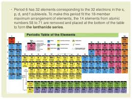 C Element Periodic Table Development Of The Periodic Table