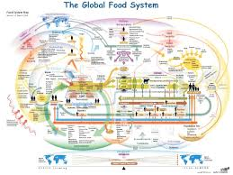 Elizabeth Colorado Map by Food Tech Connect Exploring Relationships In The Food System Map