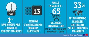 chambre de commerce française à l étranger pourquoi investir en un pays situé au coeur du marché