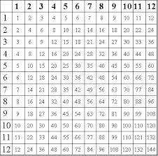 best 25 printable multiplication worksheets ideas on pinterest