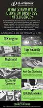 Best Qlikview Resume by Best 20 Bi Business Intelligence Ideas On Pinterest Business