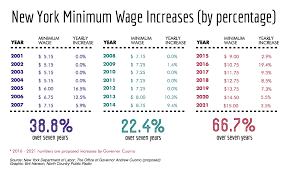 new york state tax table 2016 ny s big raise what is changing with the minimum wage ncpr news