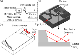 sensors free full text reflectively coupled waveguide